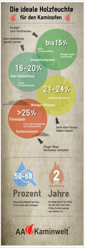 Kaminholz Feuchtigkeit Infografik