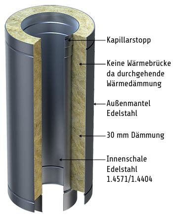 Edelstahlschornstein-Diagramm-Querschnitt
