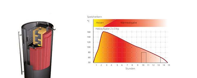 Wärmespeicher-Olsberg-Technik