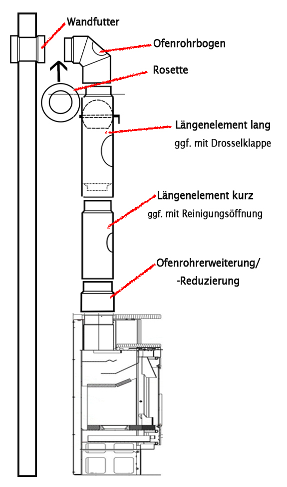 Die Ofenrohrerweiterung wird wie im Beispiel ersichtlich zwischen Ofenanschluss und Längenelement eingefügt.
