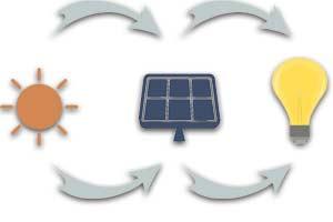 Schema Funktion Photovoltaik