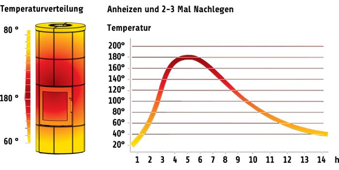 Illustration Temperaturverteilung bei einem Lotus Speicherofen