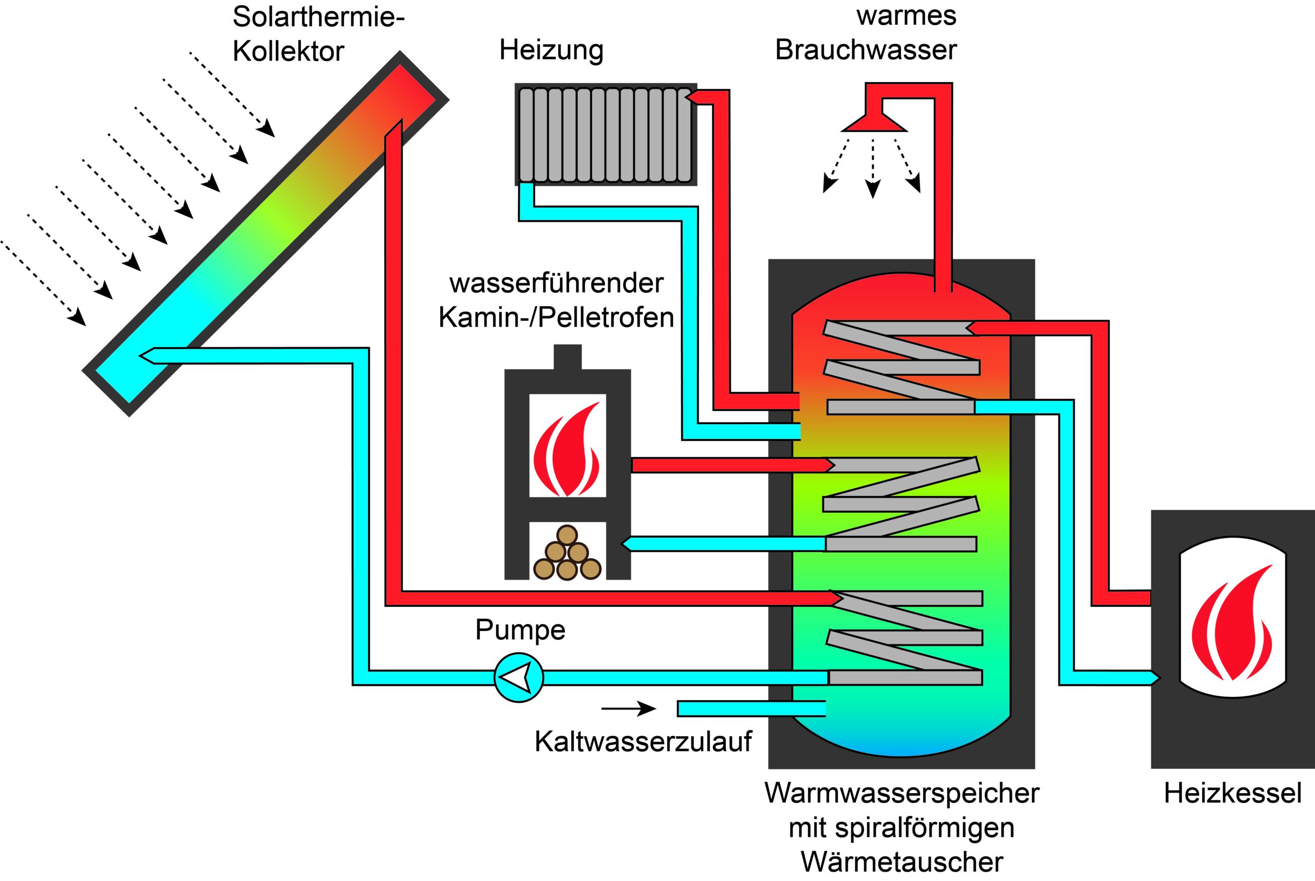 Schema Solarthermie in Kombination mit wasserführenden Kaminofen