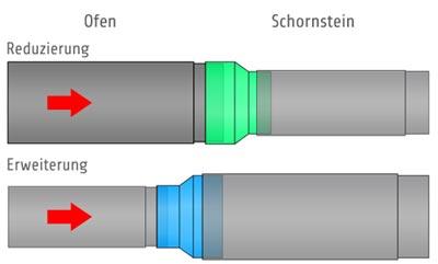 Eine Kaminofenrohrverjüngung minimiert den Rauchrohrdurchmesser in Richtung des Schornsteins