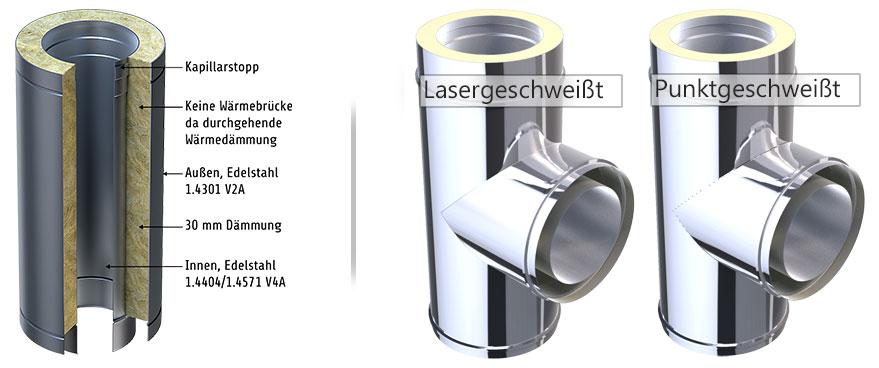 Edelstahlschornstein Details