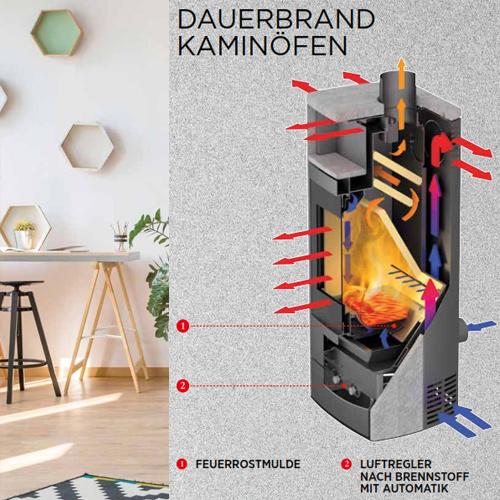Verbrennungsluft in einem Dauerbrandofen von fireplace