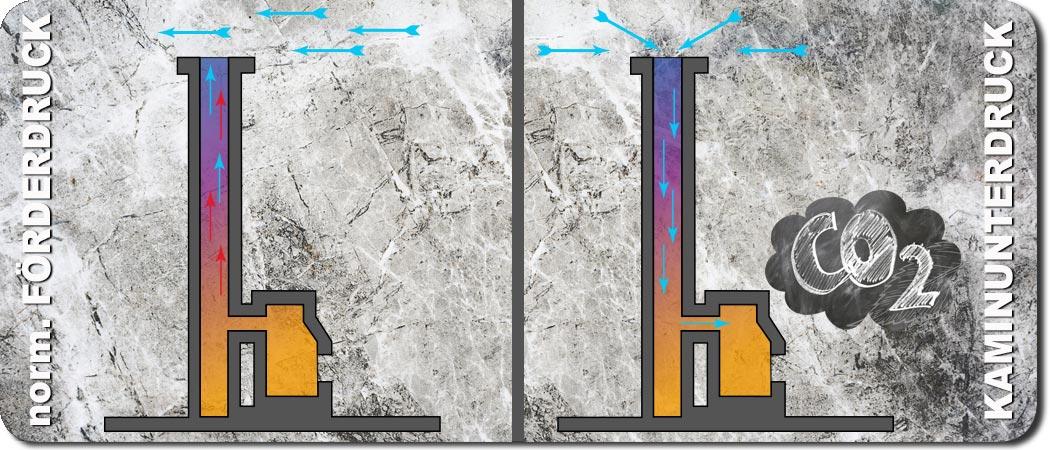 Bild mit Veranschaulichung des Kaminunterdrucks