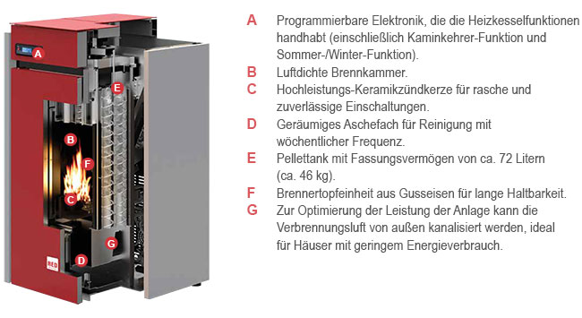Pelletheizung RED Selecta 20 S1 Ausstattung