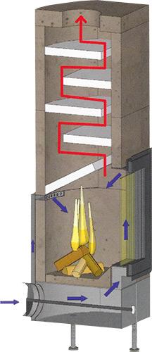 Grundofen Brula City Grundi schematische Darstellung
