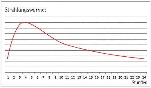 Brula Rondo Maxi Diagramm