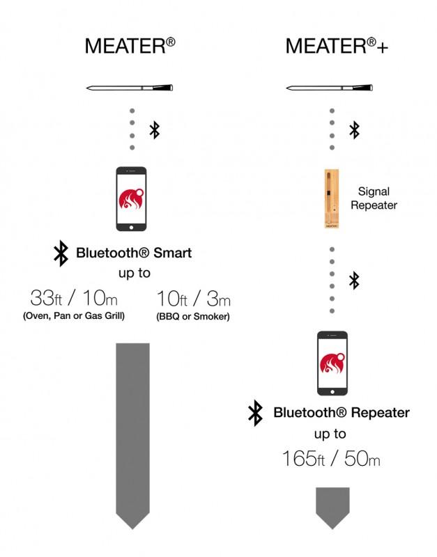 Reichweitenvergleich Meater Fleischthermometer