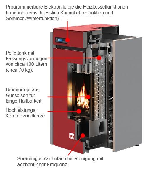Pelletheizung RED Selecta 15 S1 Ausstattung
