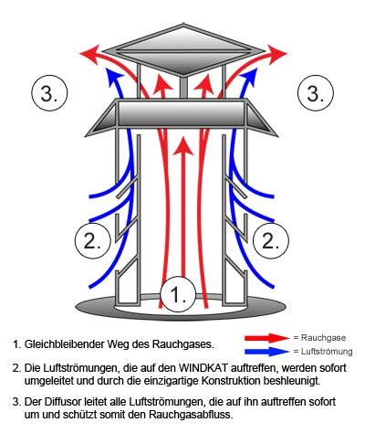 Schornsteinaufsatz Funktion