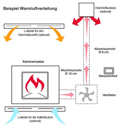 Edilkamin Beispiel KIT für Warmluftverteilung