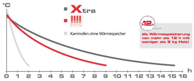 Miu Xtra Diagramm
