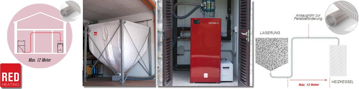 technische Bildfolge des Ansaugsondenprinzips bei der Pelletbeförderung der Firma RED