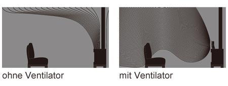 Vorteile eines Kaminofen Ventilator