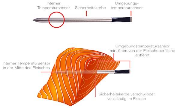 Meater Grillthermometer Sensoren