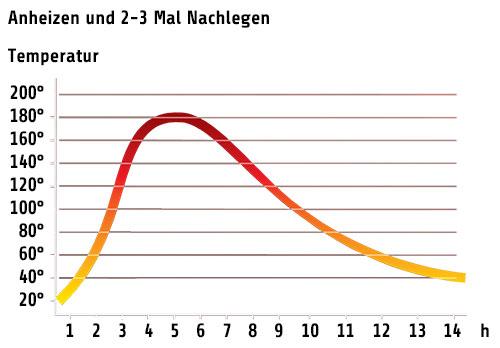 Temperatur-Diagramm