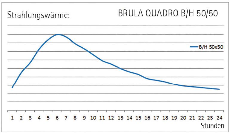 Brula Quadro B/H 50/50 Strahlungswärme