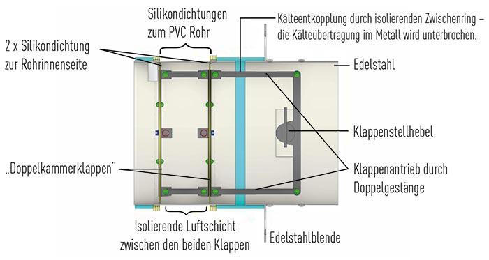 CB Doppelklappensystem Schnitt