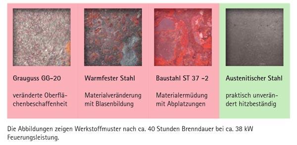 Spartherm Kachelofeneinsatz Werkstoffvergleich