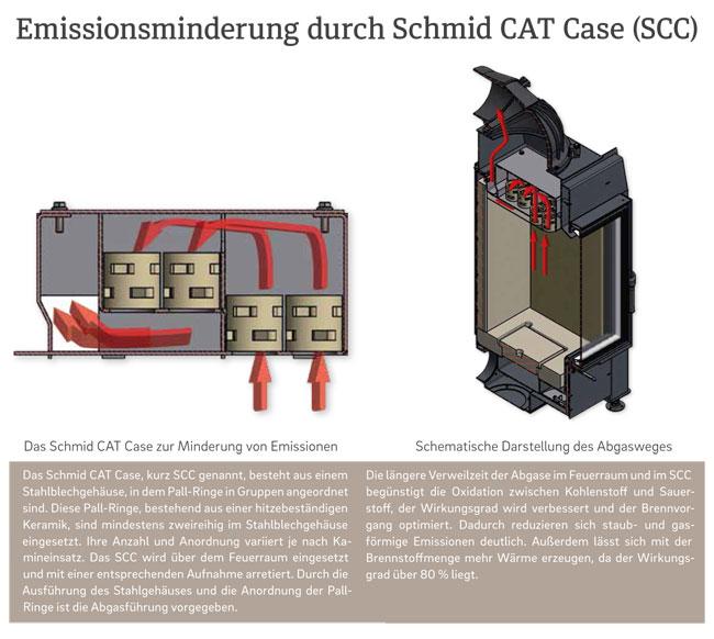 Schmid SCC Details