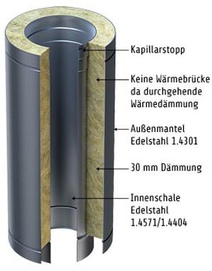 Schema doppelwandiger Edelstahlschornstein