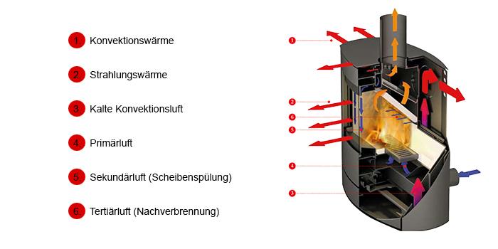 Kaminofen-Erkl-rung-2