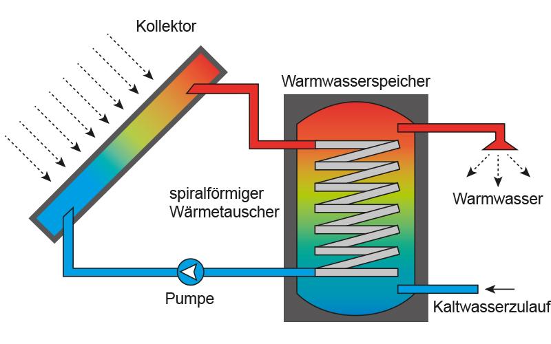 Schema Solarthermie für Warmwasser