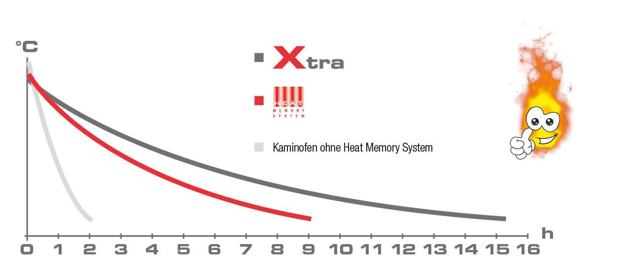 Vergleich Wärmespeicherfähigkeit Kaminofen ohne Speicher, Kaminofen mit Heat Memory System und Kaminofen Austroflamm Xtra
