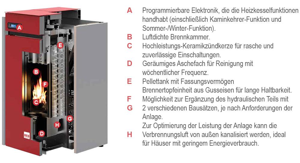 Pelletheizung RED Selecta 35 Ausstattung