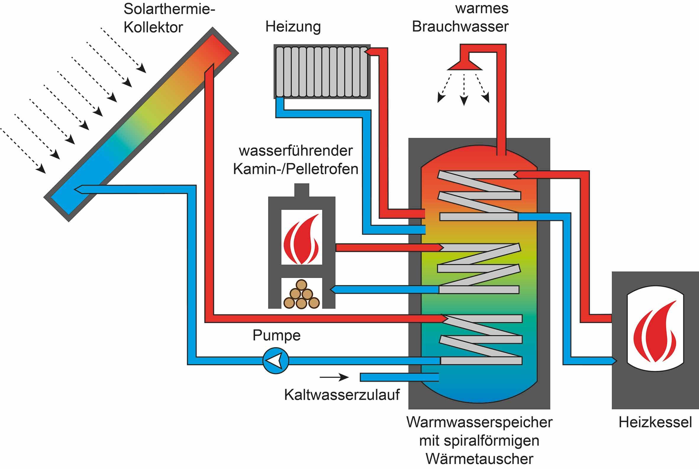Schema Solarthermie Komplett-Set mit wasserführenden Ofen