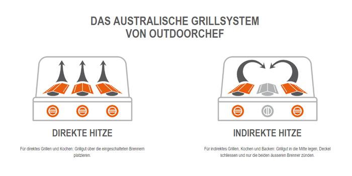 Outdoorchef Australische Grillsystem